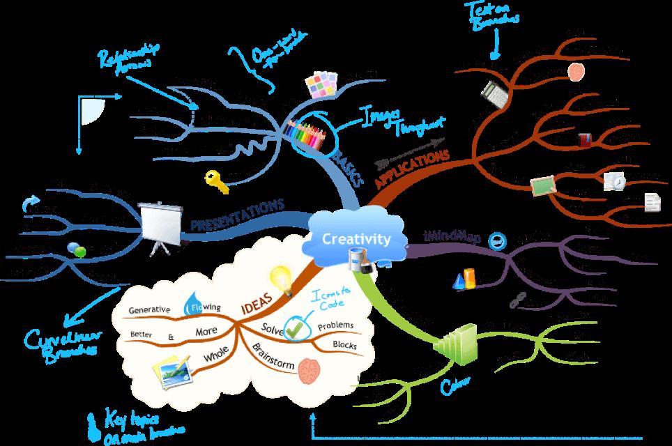 Dessin centré - Mind Mapping mandala